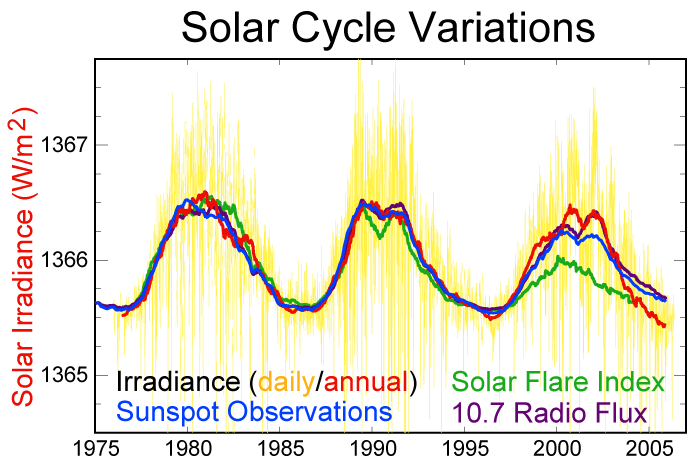 SunSpot Graph for the last 30 Years
