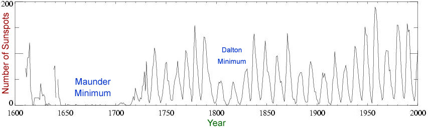 SunSpot Graph for the Last 400 Years