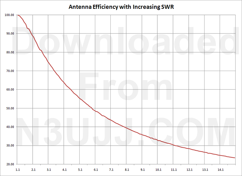 Chart showing Antenna Efficiency at different SWR